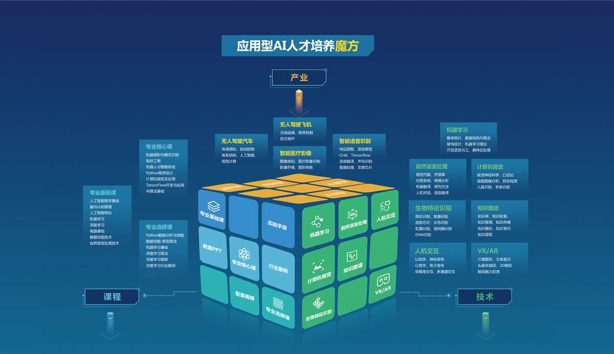 普开人工智能实验室课程体系