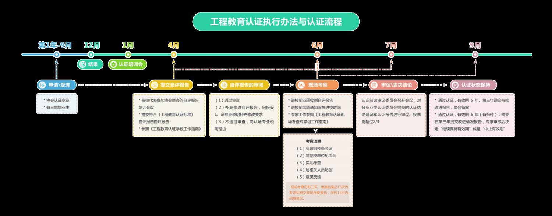 工程教育认证执行办法与认证流程